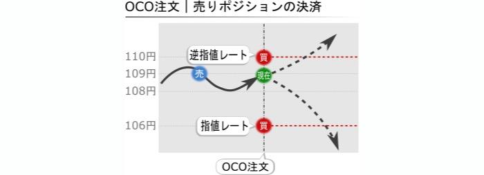 OCO注文