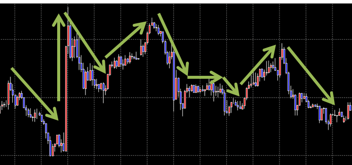 FXの上昇トレンド、下降トレンド、ボックス、レンジ相場